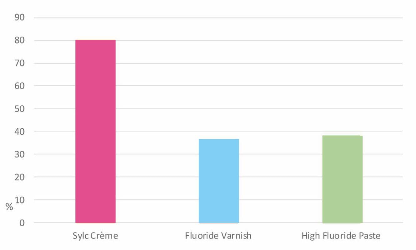 Sylc Crème Chart